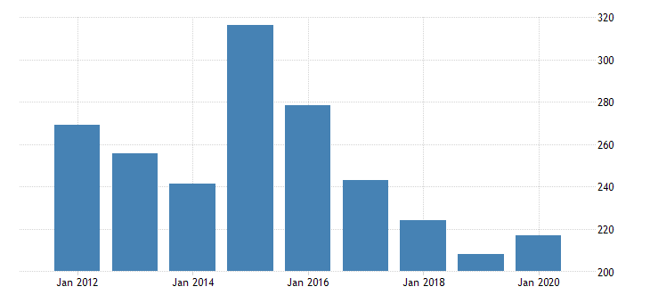 united states gross domestic product by industry private industries nondurable goods manufacturing plastics and rubber products manufacturing for rhode island fed data