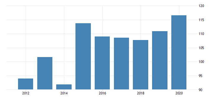 united states gross domestic product by industry private industries nondurable goods manufacturing plastics and rubber products manufacturing for vermont fed data