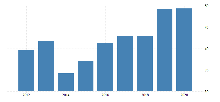 united states gross domestic product by industry private industries nondurable goods manufacturing plastics and rubber products manufacturing for wyoming fed data