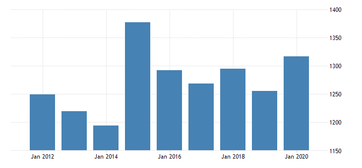 united states gross domestic product by industry private industries nondurable goods manufacturing printing and related support activities for massachusetts fed data
