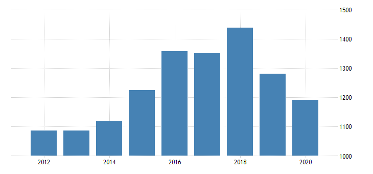 united states gross domestic product by industry private industries nondurable goods manufacturing printing and related support activities for michigan fed data