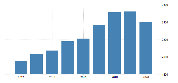 united states gross domestic product by industry private industries nondurable goods manufacturing printing and related support activities for minnesota fed data