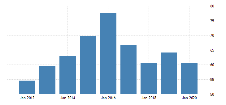 united states gross domestic product by industry private industries nondurable goods manufacturing printing and related support activities for montana fed data
