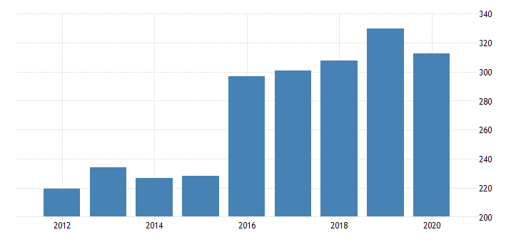 united states gross domestic product by industry private industries nondurable goods manufacturing printing and related support activities for nevada fed data