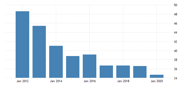 united states gross domestic product by industry private industries nondurable goods manufacturing printing and related support activities for north dakota fed data