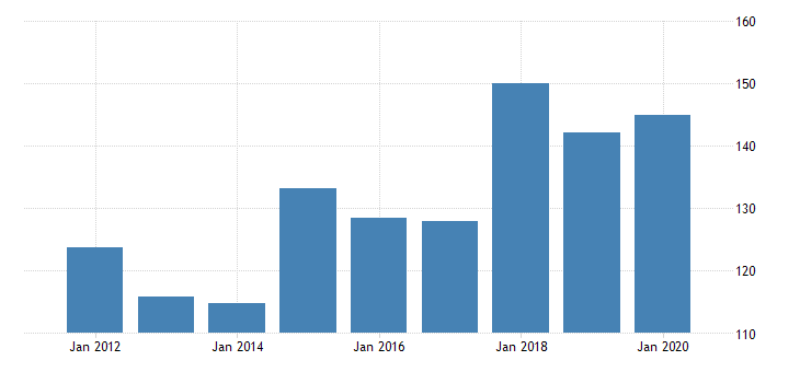 united states gross domestic product by industry private industries nondurable goods manufacturing printing and related support activities for rhode island fed data