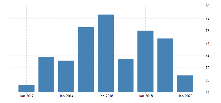 united states gross domestic product by industry private industries nondurable goods manufacturing printing and related support activities for vermont fed data