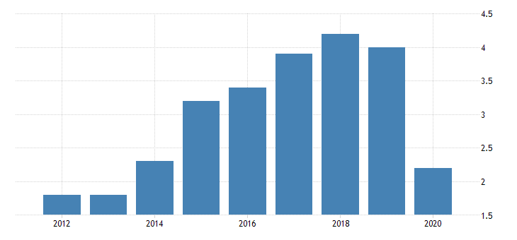 united states gross domestic product by industry private industries nondurable goods manufacturing textile mills and textile product mills for district of columbia fed data