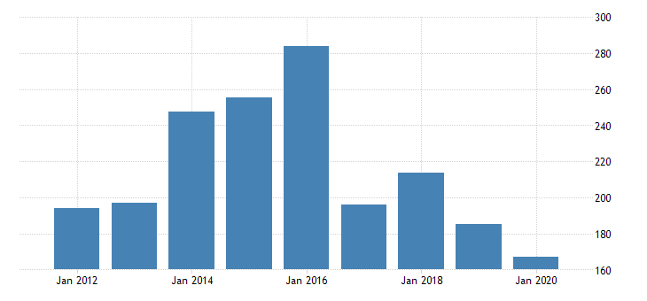 united states gross domestic product by industry private industries nondurable goods manufacturing textile mills and textile product mills for michigan fed data