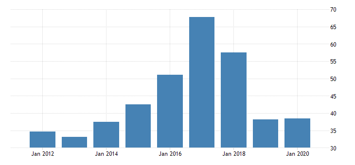 united states gross domestic product by industry private industries nondurable goods manufacturing textile mills and textile product mills for nebraska fed data