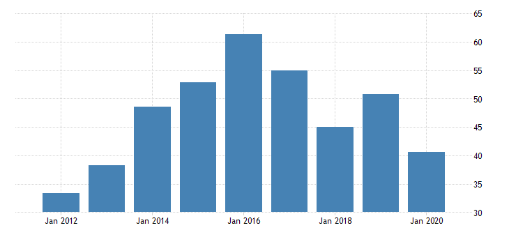 united states gross domestic product by industry private industries nondurable goods manufacturing textile mills and textile product mills for nevada fed data