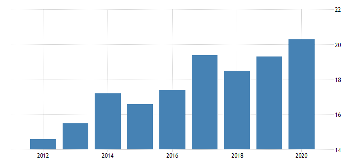 united states gross domestic product by industry private industries nondurable goods manufacturing textile mills and textile product mills for north dakota fed data