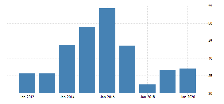united states gross domestic product by industry private industries nondurable goods manufacturing textile mills and textile product mills for oklahoma fed data