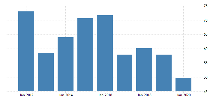 united states gross domestic product by industry private industries nondurable goods manufacturing textile mills and textile product mills for oregon fed data