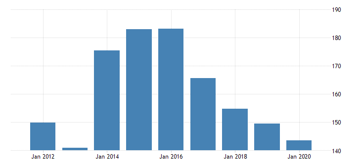 united states gross domestic product by industry private industries nondurable goods manufacturing textile mills and textile product mills for rhode island fed data