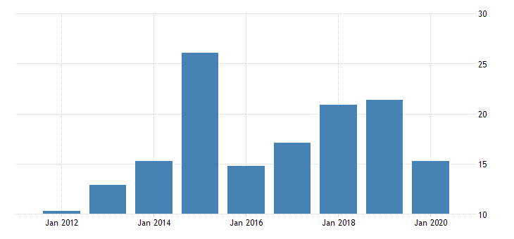 united states gross domestic product by industry private industries nondurable goods manufacturing textile mills and textile product mills for vermont fed data