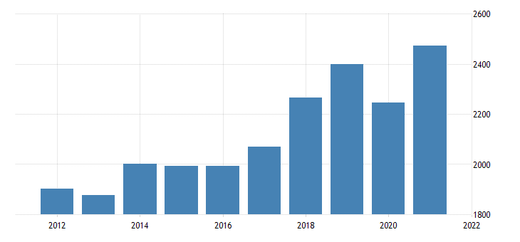 united states gross domestic product by industry private industries other services except government for new mexico fed data