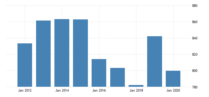 united states gross domestic product by industry private industries professional and business services administrative and waste management services administrative and support services for alaska fed data