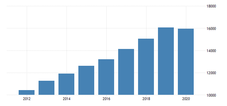 united states gross domestic product by industry private industries professional and business services administrative and waste management services administrative and support services for arizona fed data