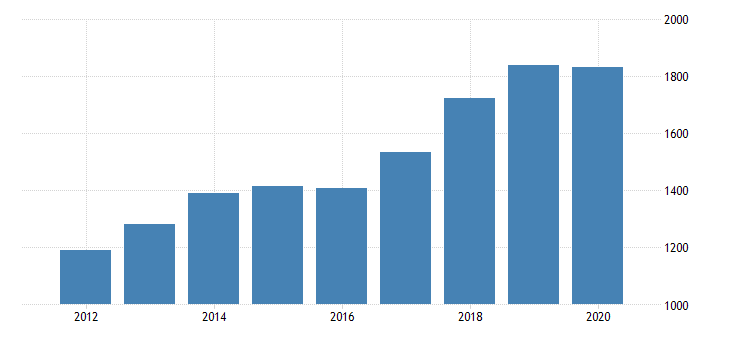 united states gross domestic product by industry private industries professional and business services administrative and waste management services administrative and support services for delaware fed data