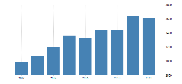 united states gross domestic product by industry private industries professional and business services administrative and waste management services administrative and support services for district of columbia fed data