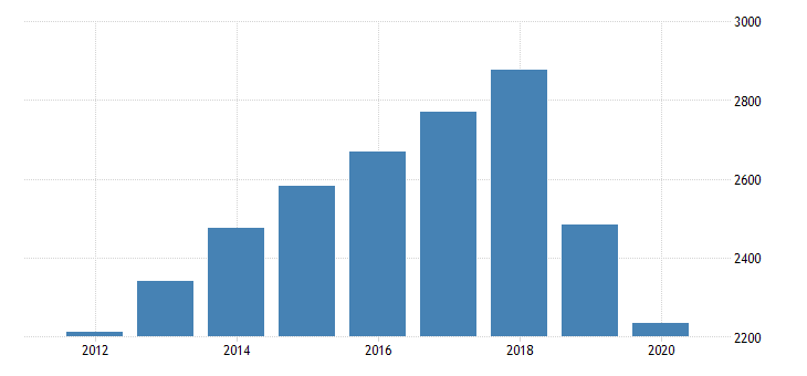 united states gross domestic product by industry private industries professional and business services administrative and waste management services administrative and support services for hawaii fed data