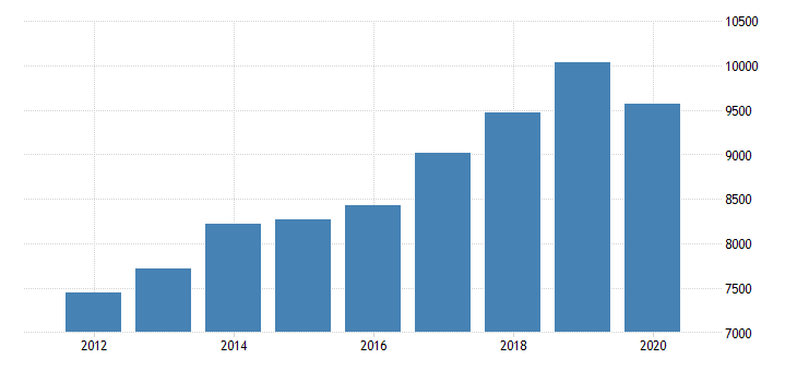 united states gross domestic product by industry private industries professional and business services administrative and waste management services administrative and support services for indiana fed data