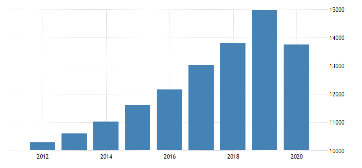 united states gross domestic product by industry private industries professional and business services administrative and waste management services administrative and support services for massachusetts fed data