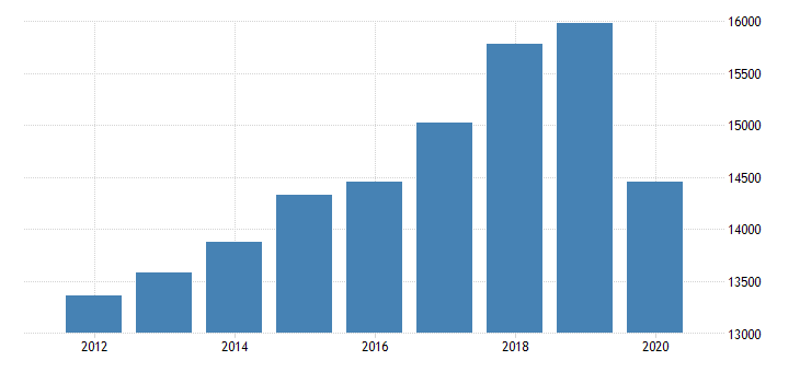 united states gross domestic product by industry private industries professional and business services administrative and waste management services administrative and support services for michigan fed data