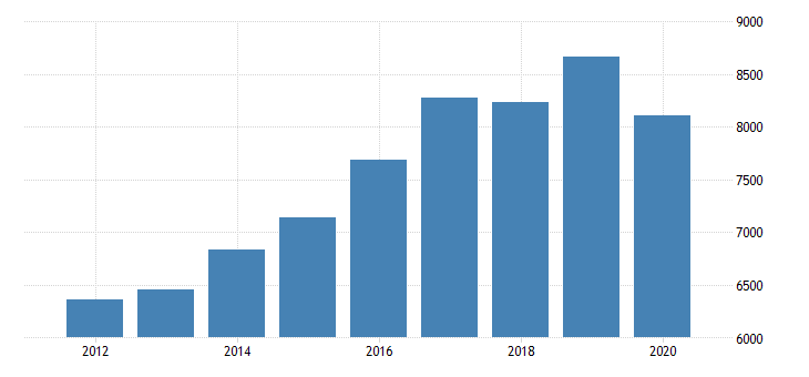 united states gross domestic product by industry private industries professional and business services administrative and waste management services administrative and support services for minnesota fed data
