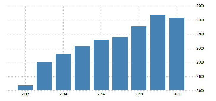 united states gross domestic product by industry private industries professional and business services administrative and waste management services administrative and support services for mississippi fed data