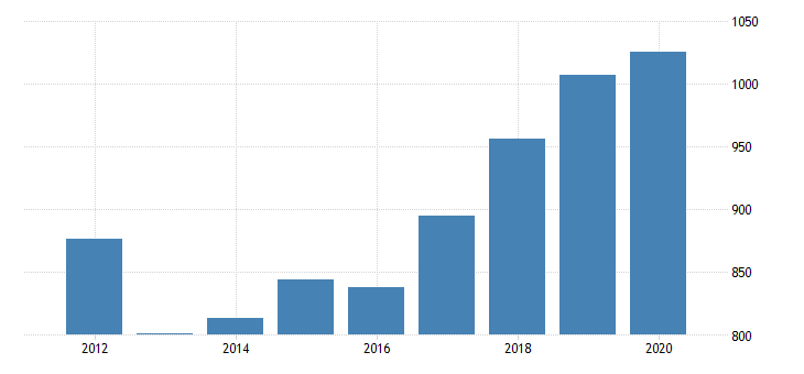 united states gross domestic product by industry private industries professional and business services administrative and waste management services administrative and support services for montana fed data