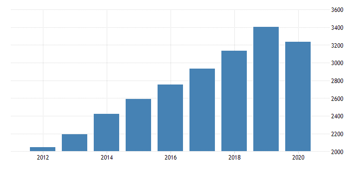united states gross domestic product by industry private industries professional and business services administrative and waste management services administrative and support services for nebraska fed data