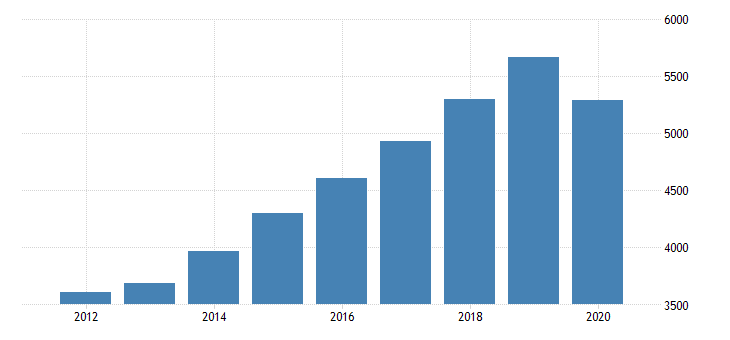 united states gross domestic product by industry private industries professional and business services administrative and waste management services administrative and support services for nevada fed data