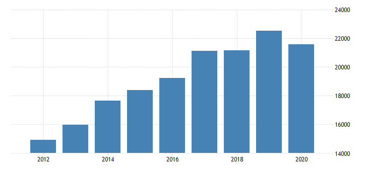 united states gross domestic product by industry private industries professional and business services administrative and waste management services administrative and support services for new jersey fed data