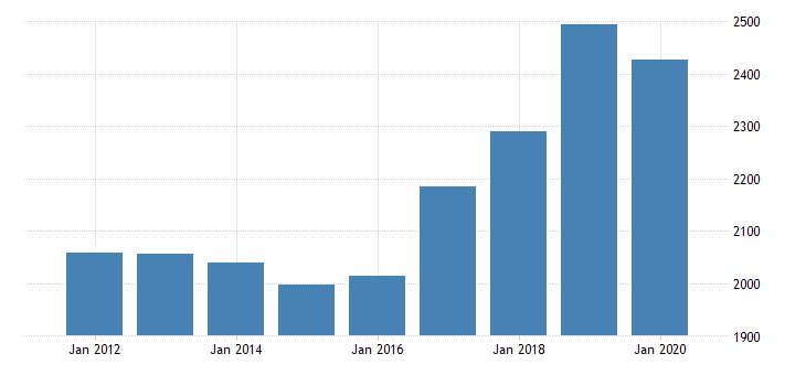 united states gross domestic product by industry private industries professional and business services administrative and waste management services administrative and support services for new mexico fed data