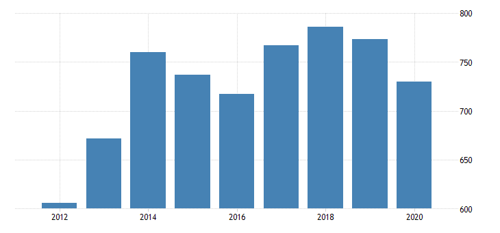 united states gross domestic product by industry private industries professional and business services administrative and waste management services administrative and support services for north dakota fed data