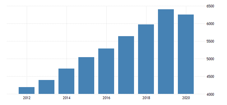 united states gross domestic product by industry private industries professional and business services administrative and waste management services administrative and support services for oregon fed data
