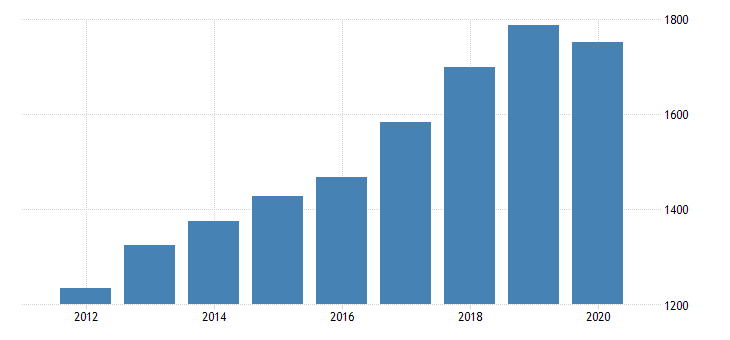 united states gross domestic product by industry private industries professional and business services administrative and waste management services administrative and support services for rhode island fed data