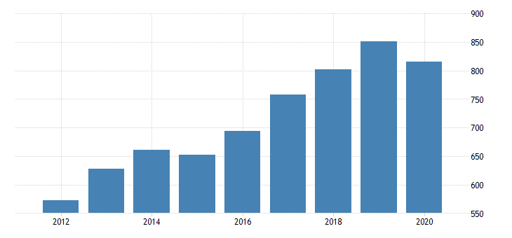 united states gross domestic product by industry private industries professional and business services administrative and waste management services administrative and support services for vermont fed data