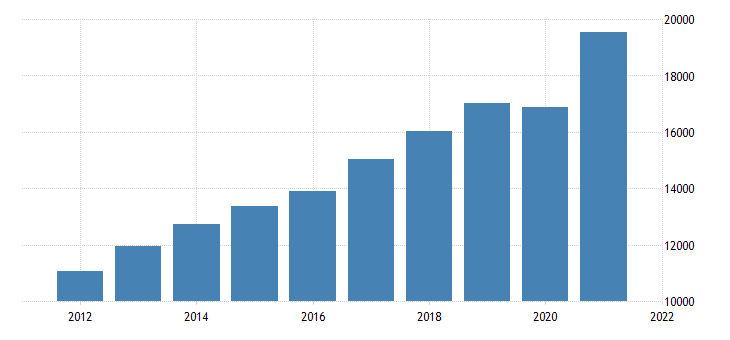 united states gross domestic product by industry private industries professional and business services administrative and waste management services for arizona fed data