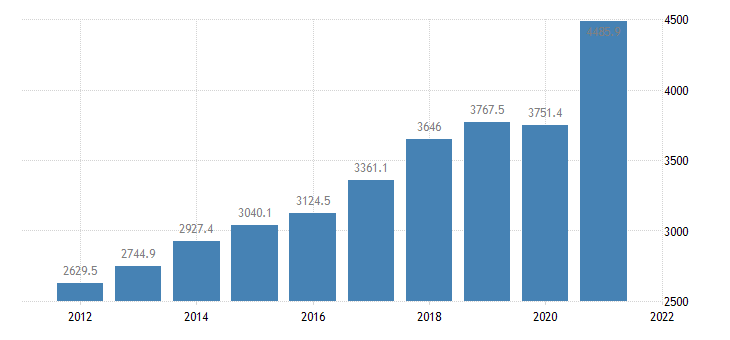 united states gross domestic product by industry private industries professional and business services administrative and waste management services for arkansas fed data