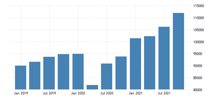 united states gross domestic product by industry private industries professional and business services administrative and waste management services for california mil of dollar fed data