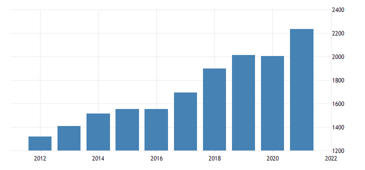 united states gross domestic product by industry private industries professional and business services administrative and waste management services for delaware fed data