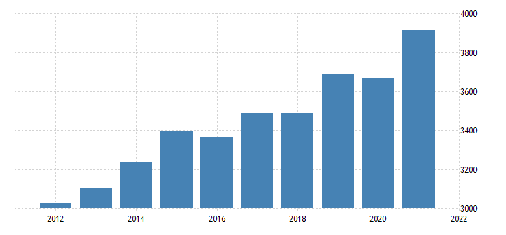 united states gross domestic product by industry private industries professional and business services administrative and waste management services for district of columbia fed data