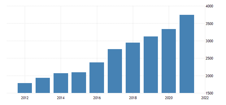 united states gross domestic product by industry private industries professional and business services administrative and waste management services for idaho fed data