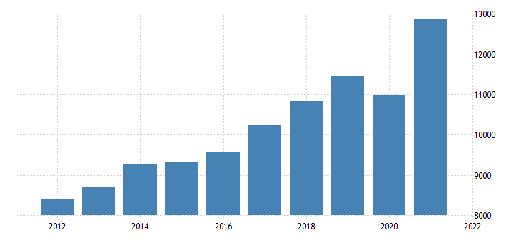 united states gross domestic product by industry private industries professional and business services administrative and waste management services for indiana fed data