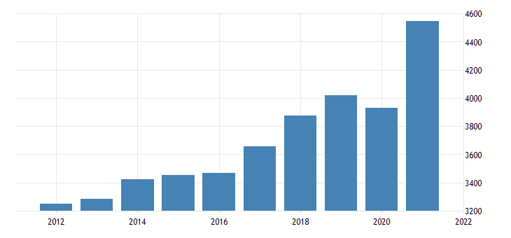 united states gross domestic product by industry private industries professional and business services administrative and waste management services for iowa fed data