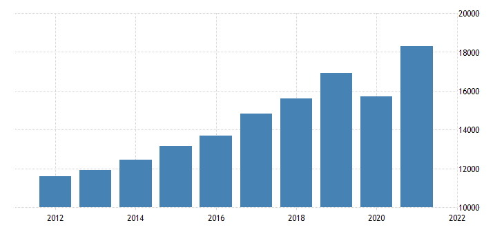 united states gross domestic product by industry private industries professional and business services administrative and waste management services for massachusetts fed data