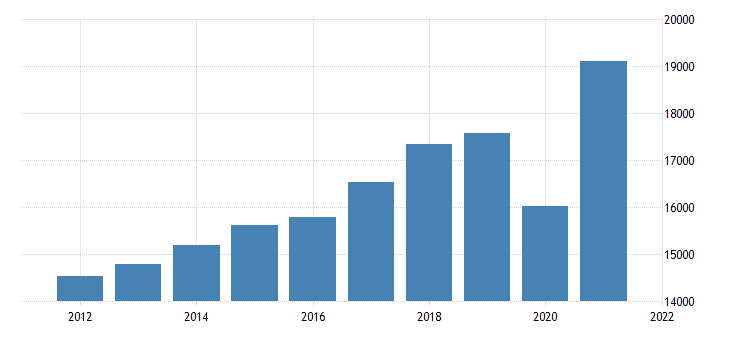 united states gross domestic product by industry private industries professional and business services administrative and waste management services for michigan fed data